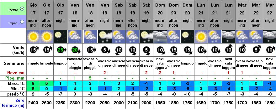 Neve sull'Etna a Marzo - Alberghi a Nicolosi - Corsaro